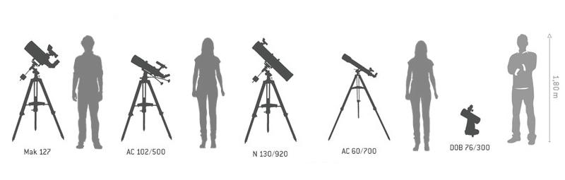Velikost hvězdářských dalekohledů