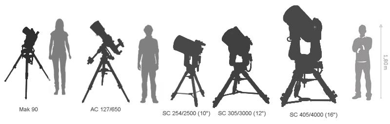Velikosti hvězdářských dalekohledů - 03