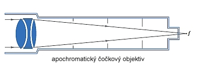 Čočkové dalekohledy s apochromatickým objektivem