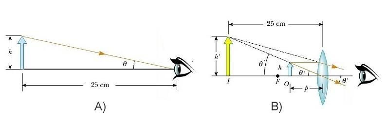 A rövidlátás több mint 6 dioptria olyan, Navigációs menü