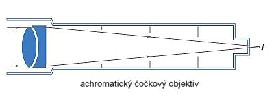 Čočkové dalekohledy a achromatickým objektivem