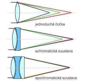 Objektivy achromatické a apochromatické