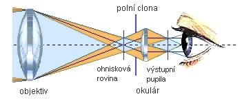 Polní clona a výstupní pupila