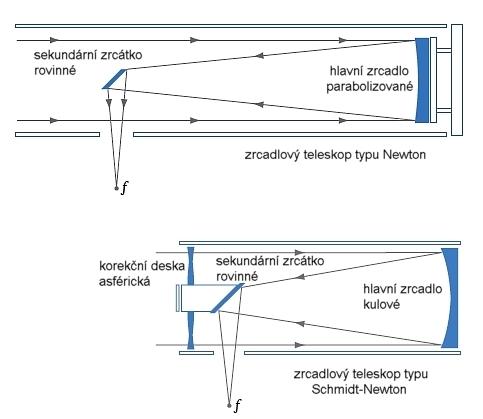 Zrcadlové dalekohledy typu Newton a Schmidt-Newton