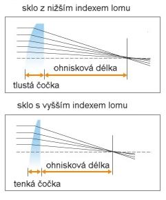 index lomu