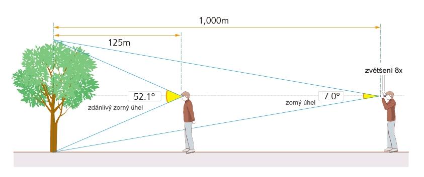 Zorné pole a zorný úhel dalekohledu